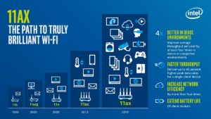 Evolution du wifi